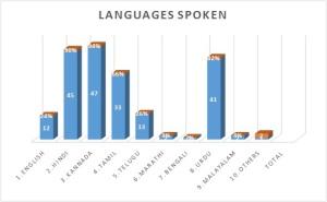 Languages Spoken